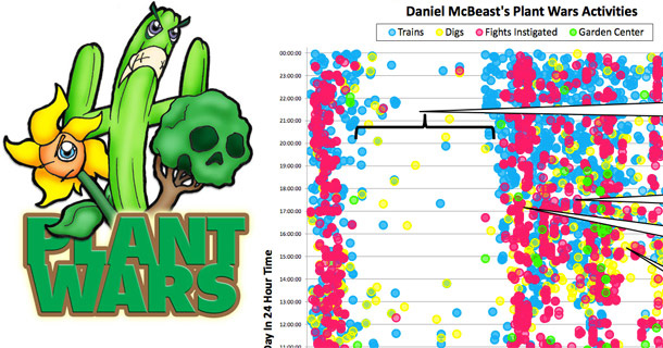 Analysis of player data for Plant Wars, by Alicia Dudek and Rachel Shadoan